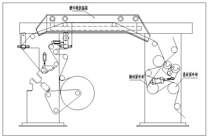 温度变化对复合工艺影响及主要控制措施
